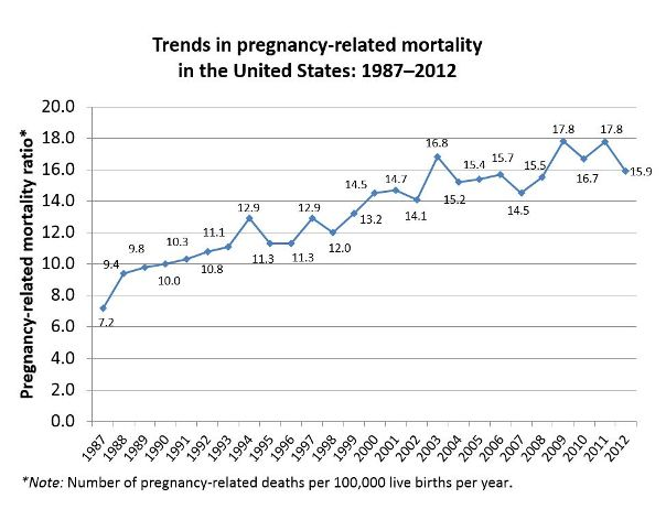 pregnancy mortality rate map
