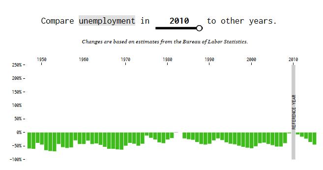 Unemployment in 2010