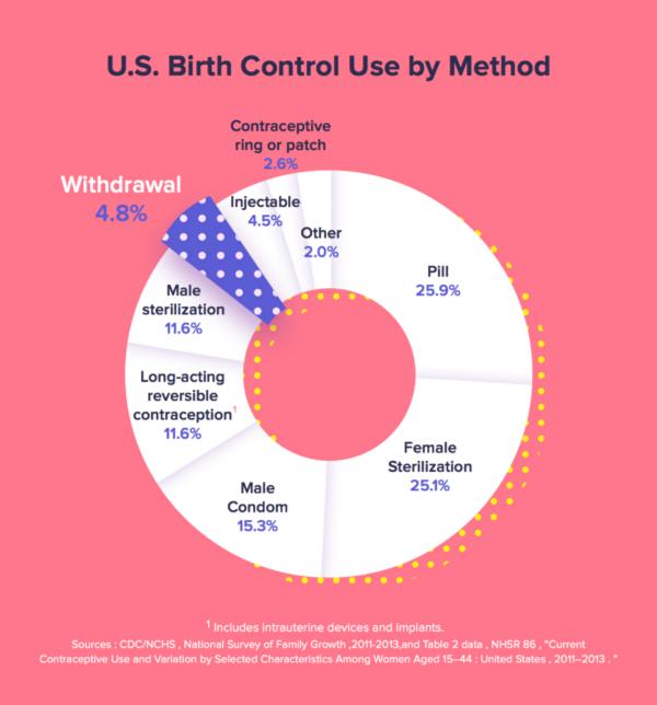 birth control methods in US
