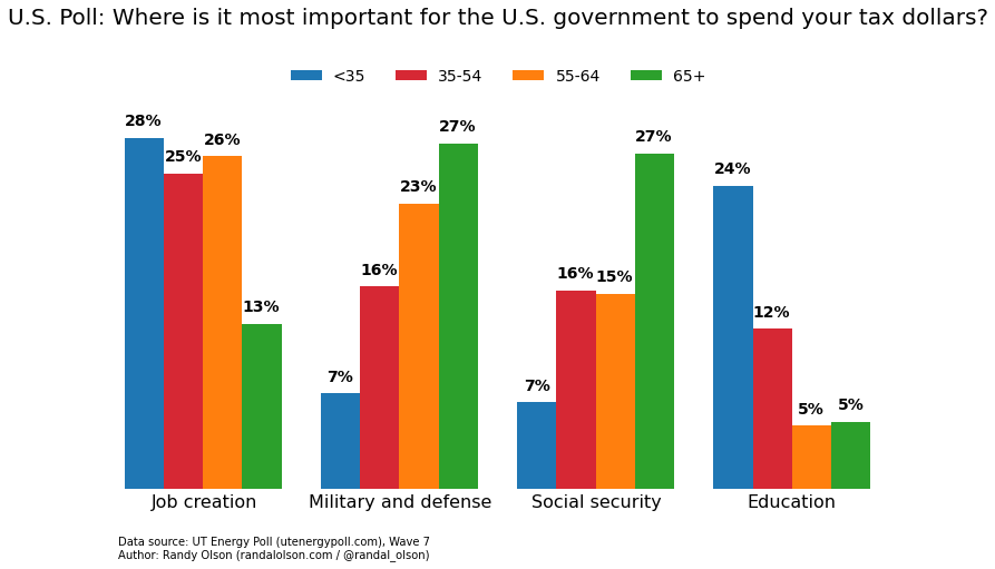 """the us government should spend tax money wisely In an age of """"belt tightening"""" and """"budget cuts"""", you would think that government officials would be trying to spend our money wisely unfortunately, when it."""