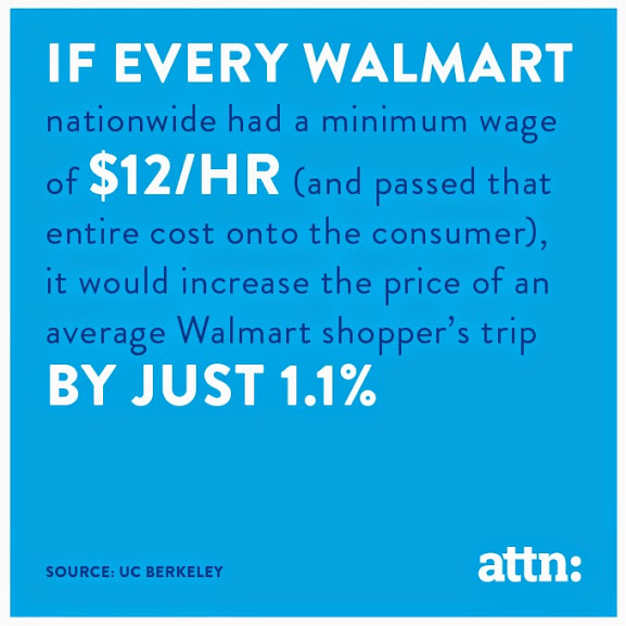 Walmart Prices Would Go Up 1.1 percent if They Raised Their Wage to 12 dollars per hour