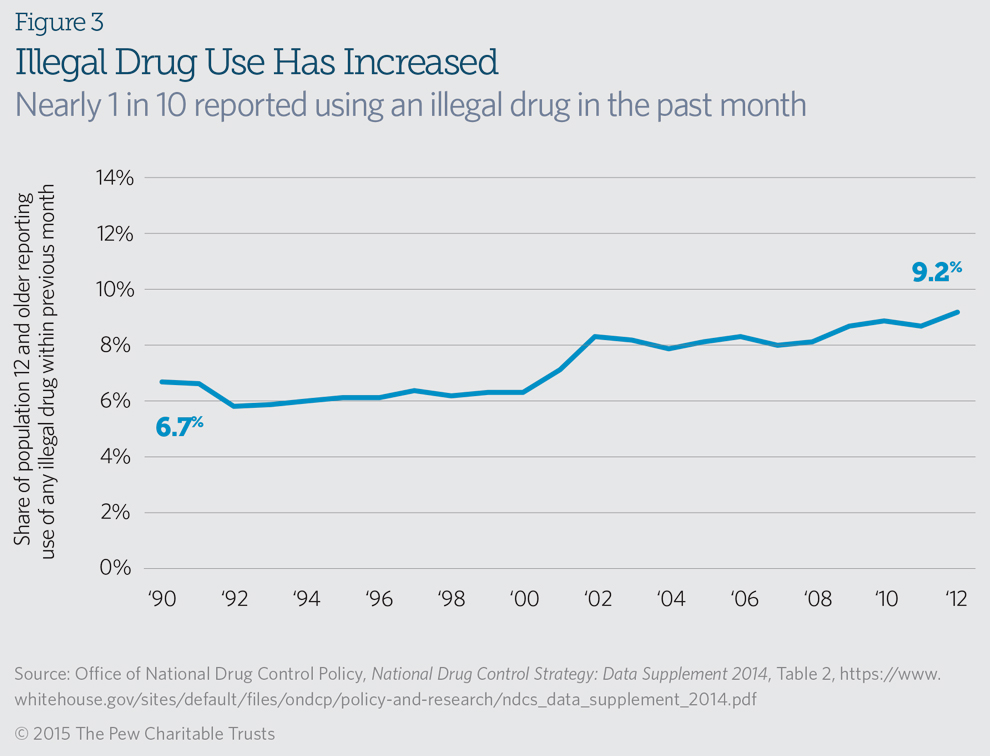 the role of drug enforcement Initiating drug abuse treatment in prison and continuing it upon release is vital to both what role can the criminal justice system play in addressing drug.