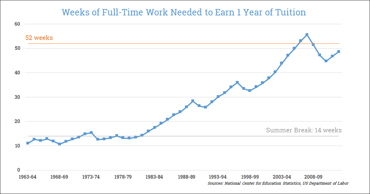 Here's how many weeks of full time, minimum wage work it took to pay for the average tuition of a 4-year private or public university over the last 50 years