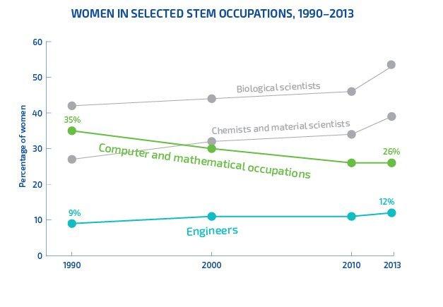 women in STEM statistics graph