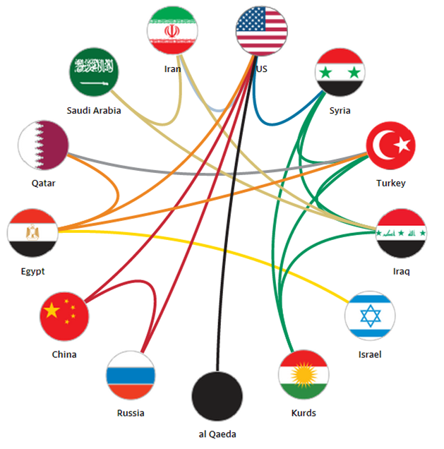 The rise of ISIS has resulted in strange bedfellows, as depicted in this graphic from the Wall Street Journal